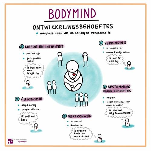11. Body Mind: Wat is dat eigenlijk?