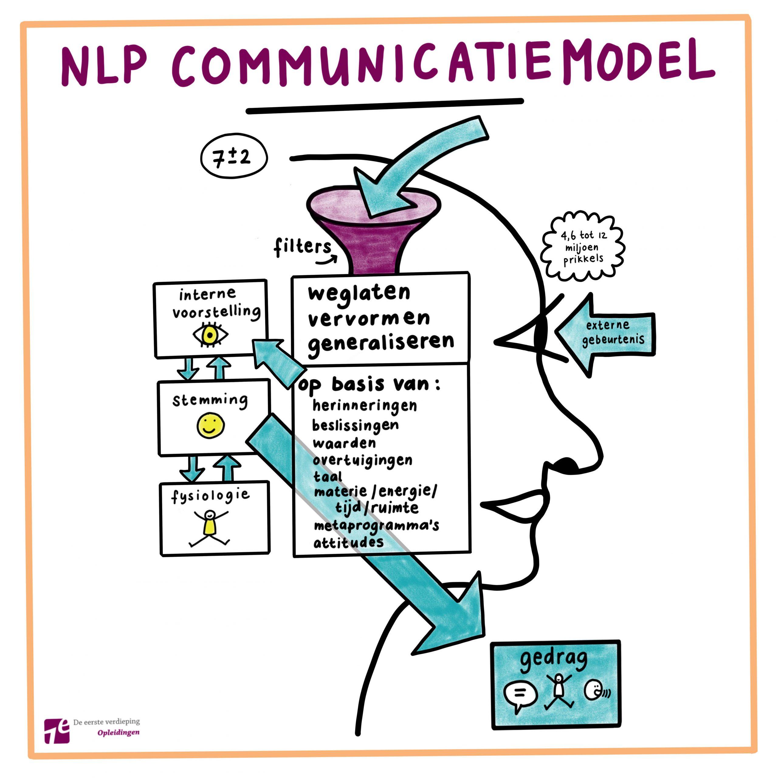 17. NLP & Metaprogramma's: Het Spreekwoordelijke Dopje Van De Tandpasta