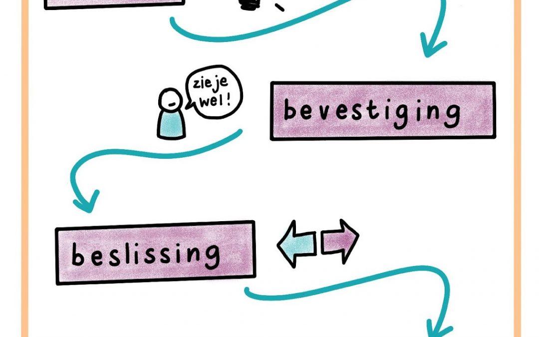 Hoe verander ik mijn overtuigingen? NLP & Overtuigingen