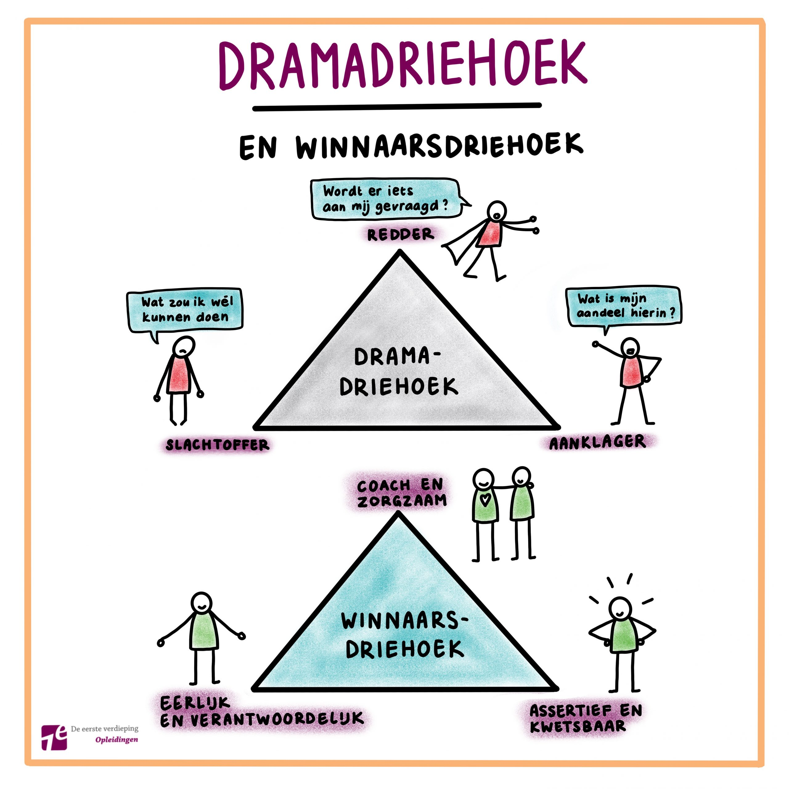 Podcast 32. De Drama-driehoek
